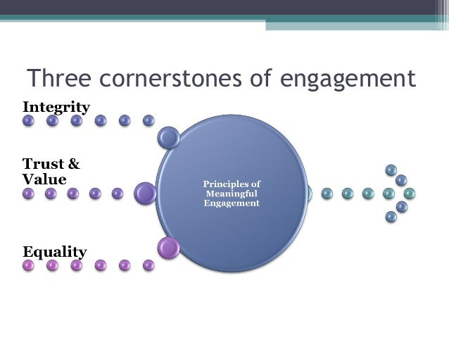 NHS England Draft Principles ofMeaningful Engagement• We will think creatively and holistically about allthe strengths and...