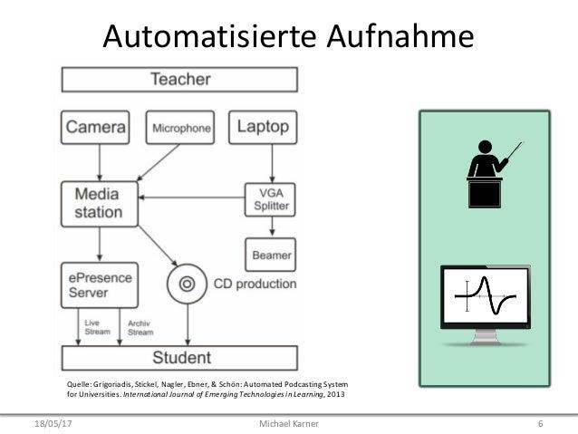 Automatisierte Aufnahme Quelle: Grigoriadis, Stickel, Nagler, Ebner, & Schön: Automated Podcasting System for Universities...
