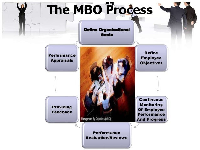 "objectives mbo The idea of management by objectives (mbo), first outlined by peter drucker and then developed by george odiorne, his student, was popular in the 1960s and 1970s in his book ""the practice of management"", published in 1954, drucker outlined a number of priorities for the manager of the future top of."