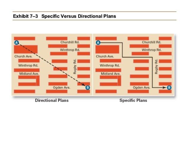 Exhibit 7–3 Specific Versus Directional Plans