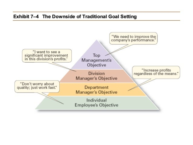 Exhibit 7–4 The Downside of Traditional Goal Setting