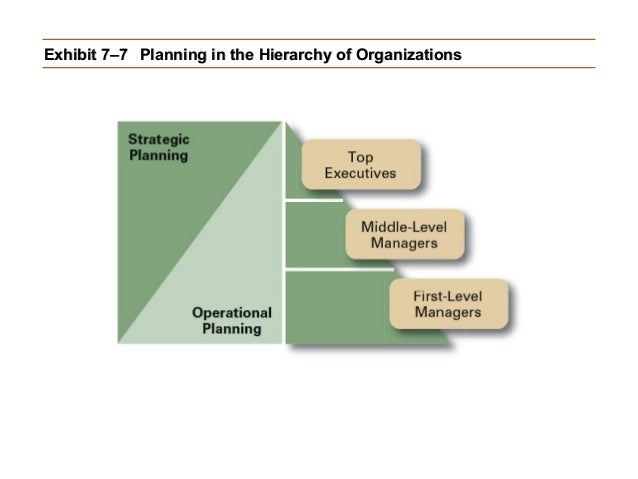 Exhibit 7–7 Planning in the Hierarchy of Organizations