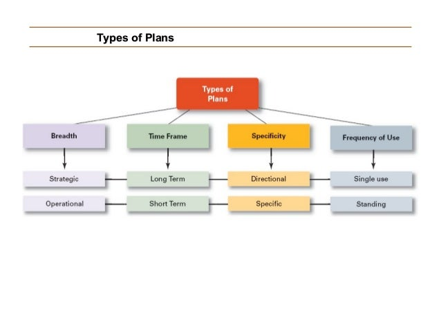 Middle Term Planning : Ppm lecture planning process types