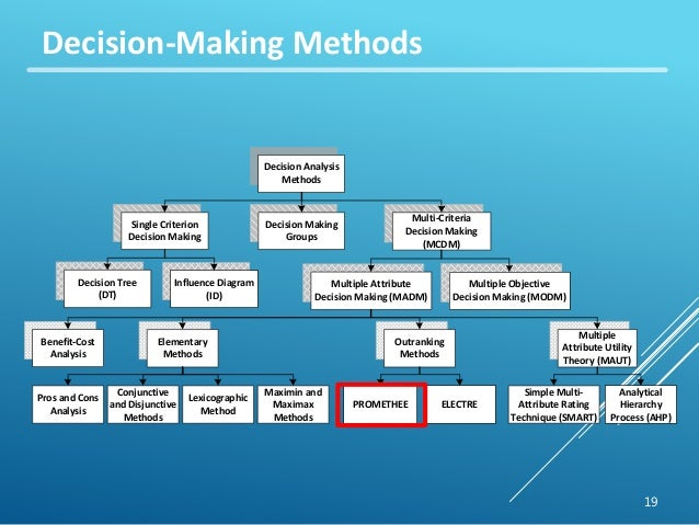 decision making methods This blog shares five techniques that can help managers organize meetings that facilitate effective decision-making.
