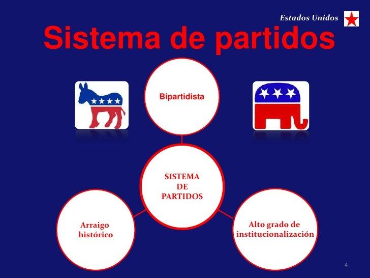 Estados UnidosSistema de partidos              Bipartidista               SISTEMA                  DE              PARTIDO...