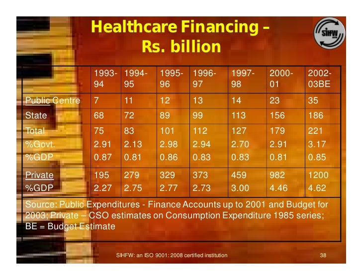 public private partnership in healthcare india Public private partnership models in india  public private partnership means an arrangement between a government/statutory entity/government owned entity on one .