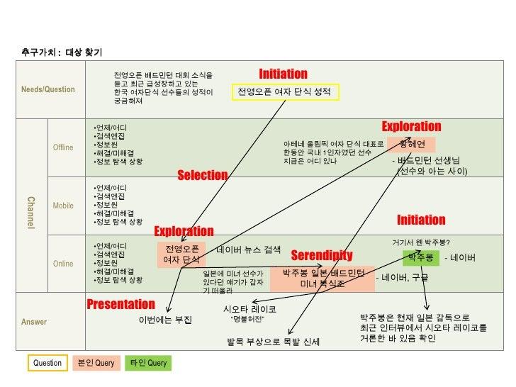 추구가치 :  대상 찾기<br />Initiation<br />전영오픈 배드민턴 대회 소식을<br />듣고 최근 급성장하고 있는<br />한국 여자단식 선수들의 성적이<br />궁금해져<br />전영오픈 여자 단식 성적...