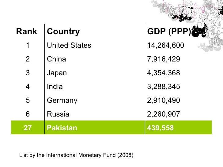List by the International Monetary Fund (2008) 439,558  Pakistan  27 2,260,907  Russia 6 2,910,490  Germany 5 3,288,345  I...