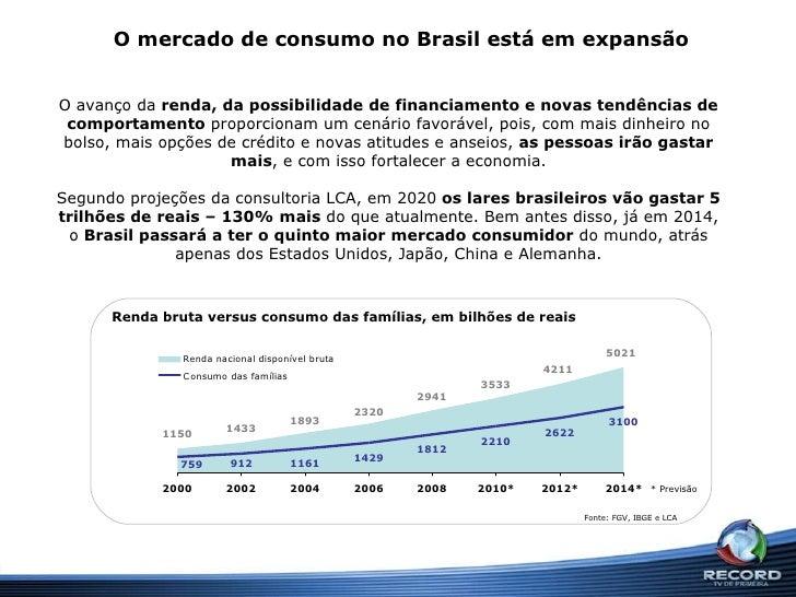 O mercado de consumo no Brasil está em expansão O avanço da  renda, da possibilidade de financiamento e novas tendências d...
