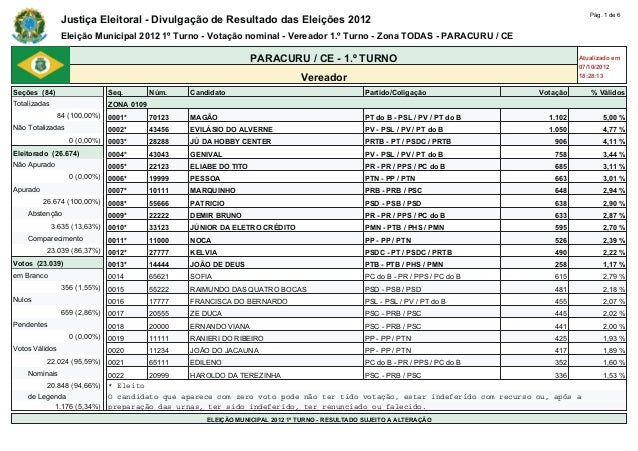 Pág. 1 de 6                Justiça Eleitoral - Divulgação de Resultado das Eleições 2012                Eleição Municipal ...