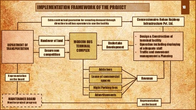 10IMPLEMENTATION FRAMEWORK OF THE PROJECT DEPARTMENT OF TRANSPORTATION MODERN BUS TERMINAL COMPLEX Adda fees Lease of comm...