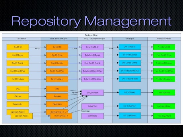 Repository ManagementRepository Management
