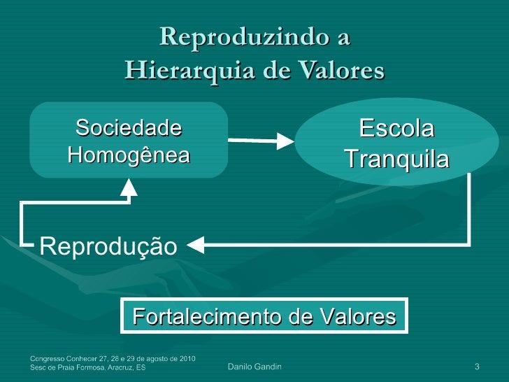 Projeto Político Pedagógico - Danilo Gandin Slide 3