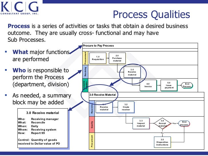 What is the difference between a Policy, Process, and Procedure