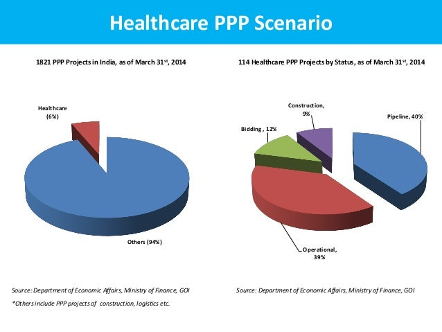 private public partnership ppp in hospitals In areas with poor medical infrastructure, public-private partnerships are  under  public-private partnership in all 24 district hospitals and in the.
