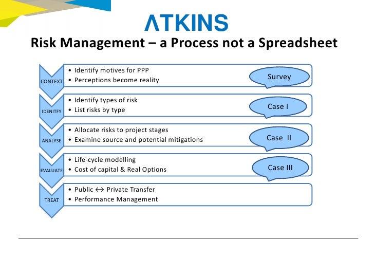 Risk Management of PPP Slide 3