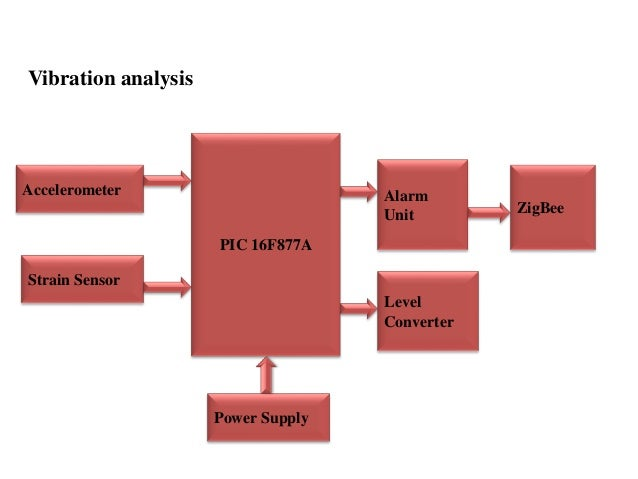 Structural Health Monitoring System An Embedded System