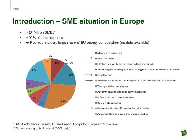 smes in europe Eif's research & market analysis presents its article entitled sme finance in europe given the importance of smes as the backbone of the eu economy, their access to finance is of particular relevance.