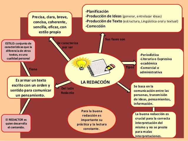 Mapa Mental La Redacción.