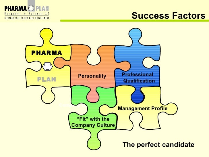 """"""" Fit""""  with the Company Culture Success Factors The perfect candidate PHARMA PLAN Personality Professional  Qualification..."""