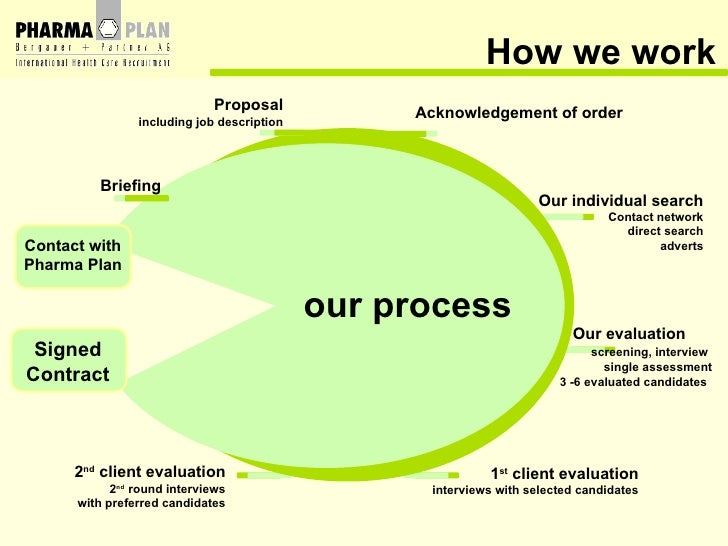 How we work our process Contact   with Pharma Plan Signed Contract Briefing Our individual search Contact network direct s...