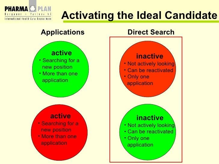 Applications  Direct Search Activating the Ideal Candidate <ul><li>active </li></ul><ul><li>Searching for a  </li></ul><ul...