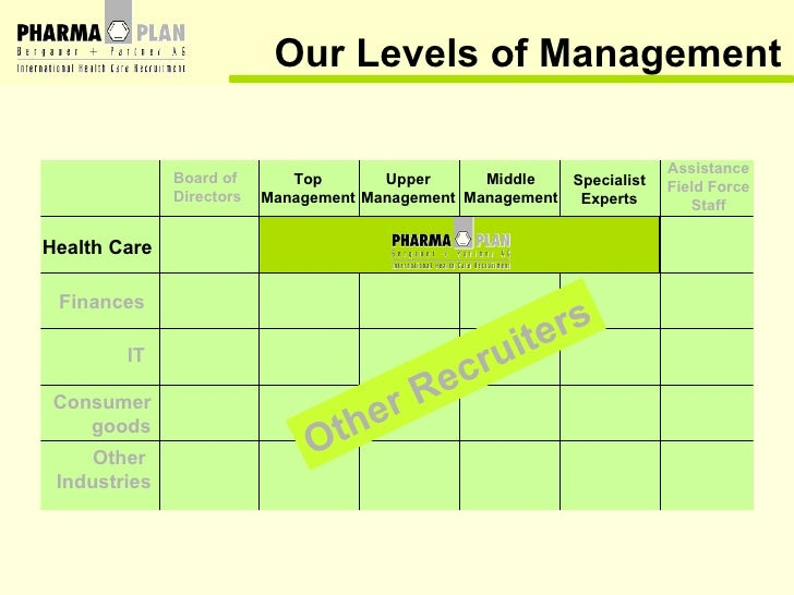 Health Care Finances IT Consumer goods Other  Industries Board of Directors Top Management Upper Management Middle Managem...