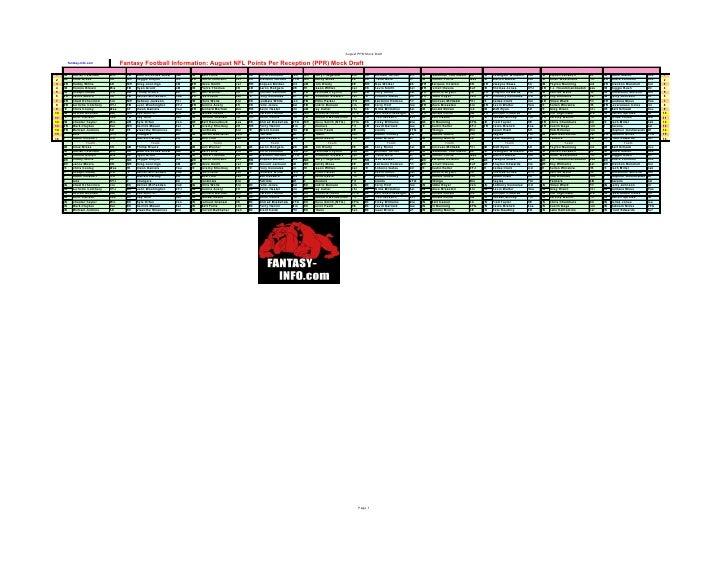 August PPR Mock Draft            fantasy-info.com            Fantasy Football Information: August NFL Points Per Reception...