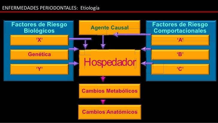 ENFERMEDADES PERIODONTALES: Etiología   Factores de Riesgo            Agente Causal                                       ...