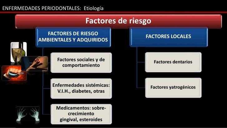 ENFERMEDADES PERIODONTALES: Etiología                                Factores de riesgo               FACTORES DE RIESGO  ...
