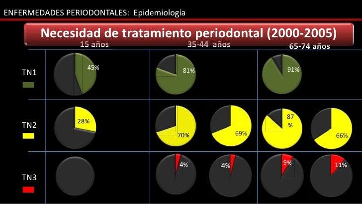 ENFERMEDADES PERIODONTALES: Epidemiología          Necesidad de tratamiento periodontal (2000-2005)                 15 año...