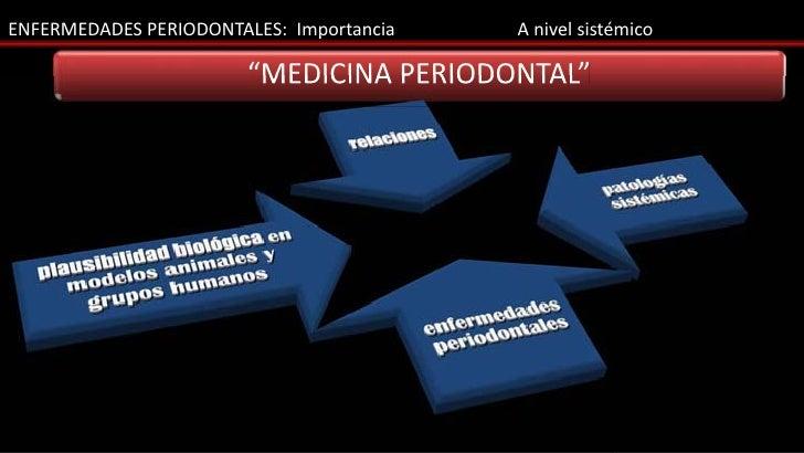 "ENFERMEDADES PERIODONTALES: Importancia   A nivel sistémico                        ""MEDICINA PERIODONTAL"""