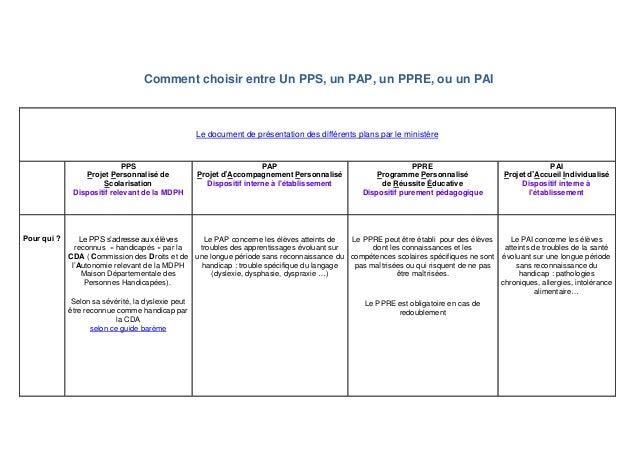 Comment choisir entre Un PPS, un PAP, un PPRE, ou un PAI Le document de présentation des différents plans par le ministère...