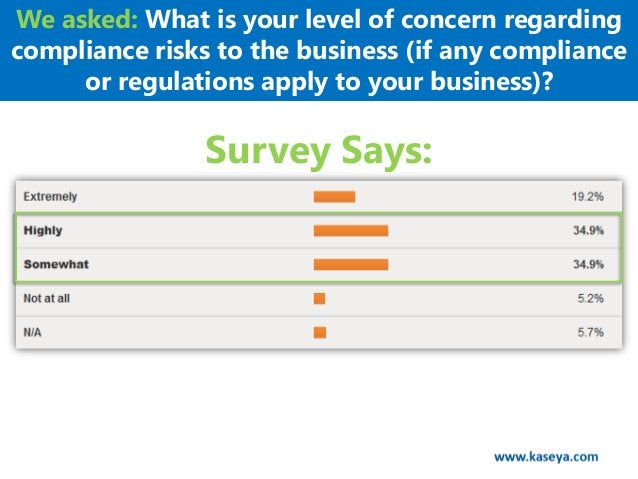 We asked: What is your level of concern regardingcompliance risks to the business (if any compliance     or regulations ap...