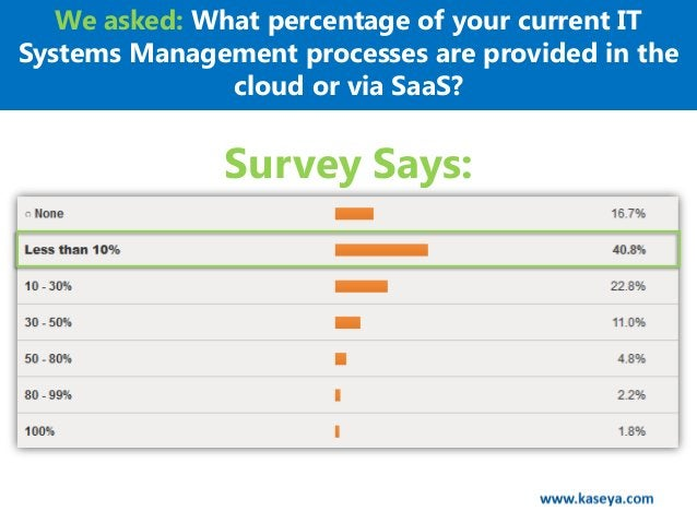We asked: What percentage of your current ITSystems Management processes are provided in the               cloud or via Sa...