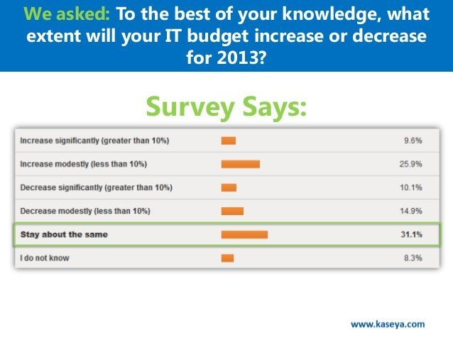 We asked: To the best of your knowledge, whatextent will your IT budget increase or decrease                    for 2013? ...