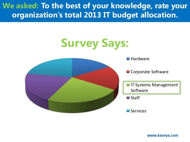 We asked: To the best of your knowledge, rate your organization's total 2013 IT budget allocation.               Survey Sa...