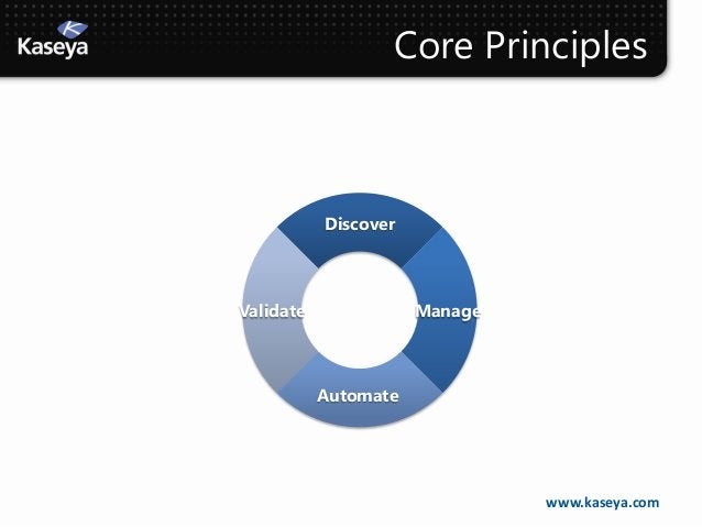 Core Principles           DiscoverValidate              Manage           Automate                               www.kaseya...