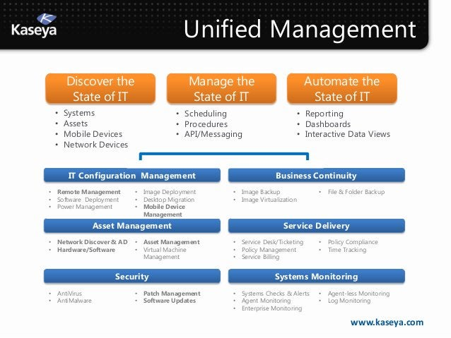 Unified Management        Discover the                          Manage the                           Automate the         ...