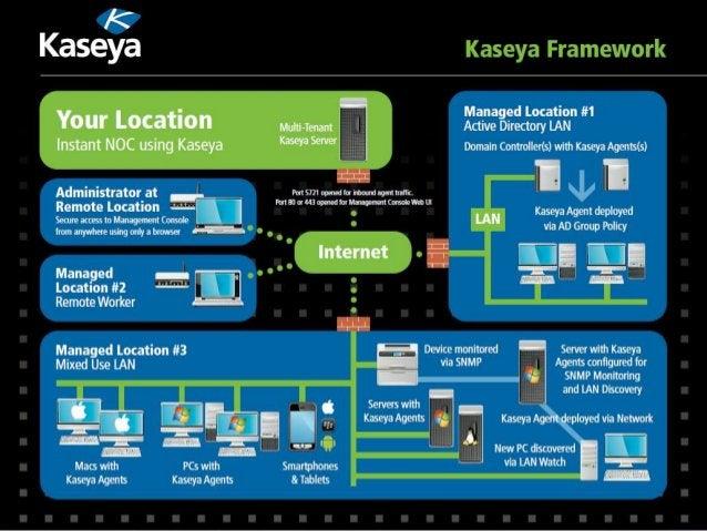 www.kaseya.com