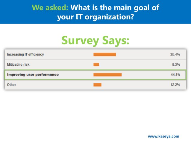 We asked: What is the main goal of      your IT organization?       Survey Says:
