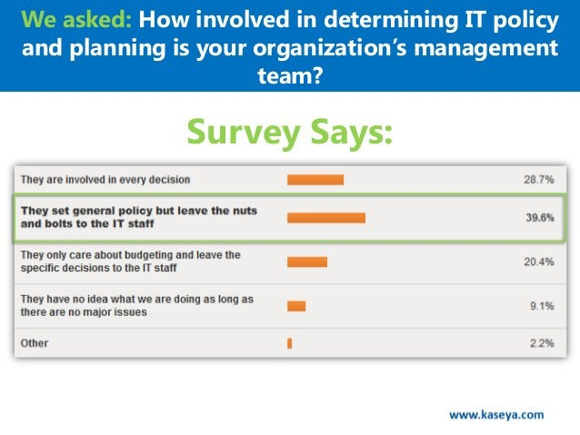 We asked: How involved in determining IT policyand planning is your organization's management                     team?   ...