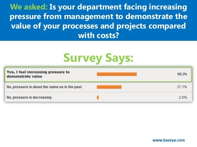 We asked: Is your department facing increasingpressure from management to demonstrate thevalue of your processes and proje...