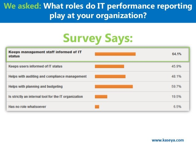 We asked: What roles do IT performance reporting           play at your organization?               Survey Says: