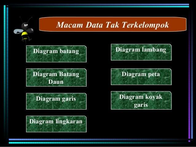 Statistika dasar tentang macam macam diagram mengelompokannya 8 macam data tak terkelompok diagram batang ccuart Image collections