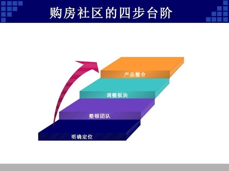 购房社区的四步台阶 产品整合 调整板块 整顿团队 明确定位