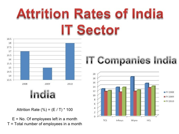 Attrition Rates IT Sector India