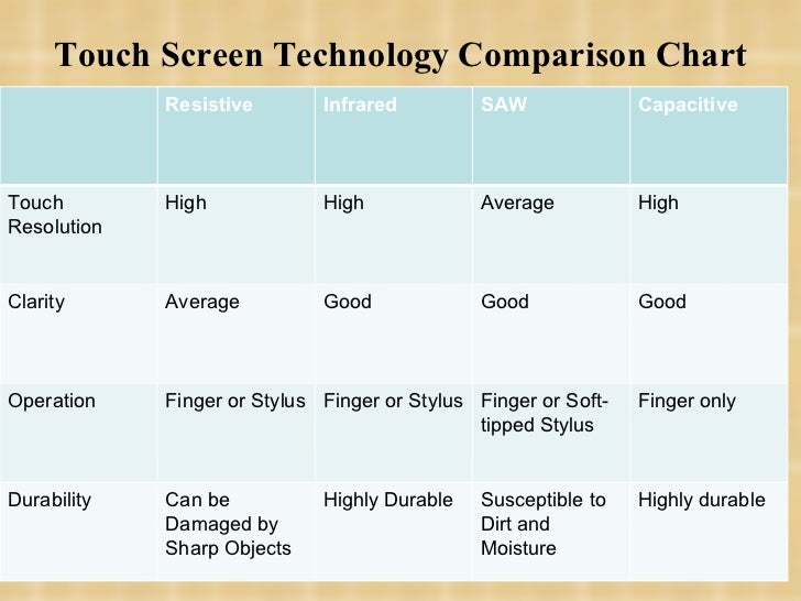 Difference and technology