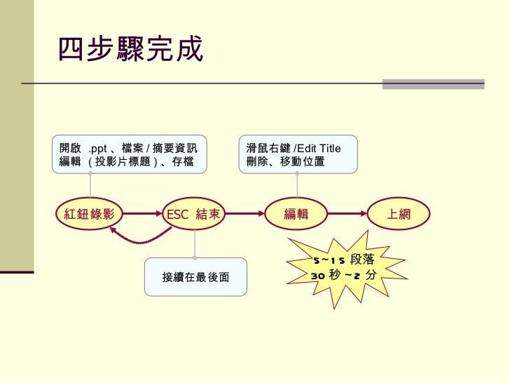 四步驟完成 紅鈕錄影 ESC  結束 上網 開啟  .ppt 、檔案 / 摘要資訊 編輯  ( 投影片標題 ) 、存檔 編輯 滑鼠右鍵 /Edit Title 刪除、移動位置 接續在最後面 5~15 段落 30 秒 ~2 分