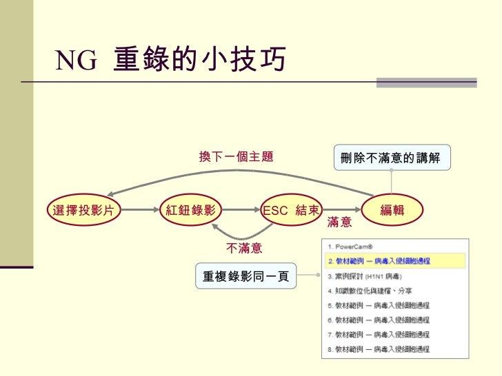 NG  重錄的小技巧 選擇投影片 紅鈕錄影 編輯 ESC  結束 刪除不滿意的講解 重複錄影同一頁 滿意 不滿意 換下一個主題